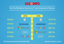 Top IT companies by revenue 2016