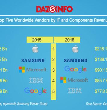 top 5 vendors in IT