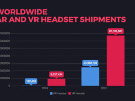 worldwide AR and VR headset shipments