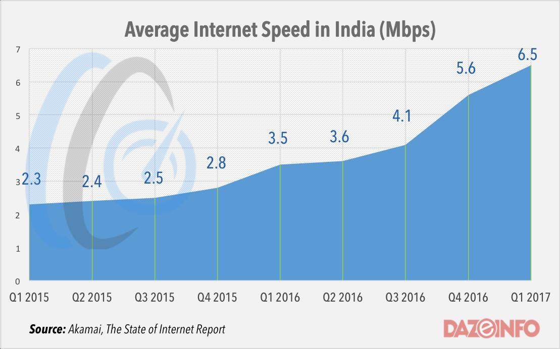 india average internet speed q1 2017