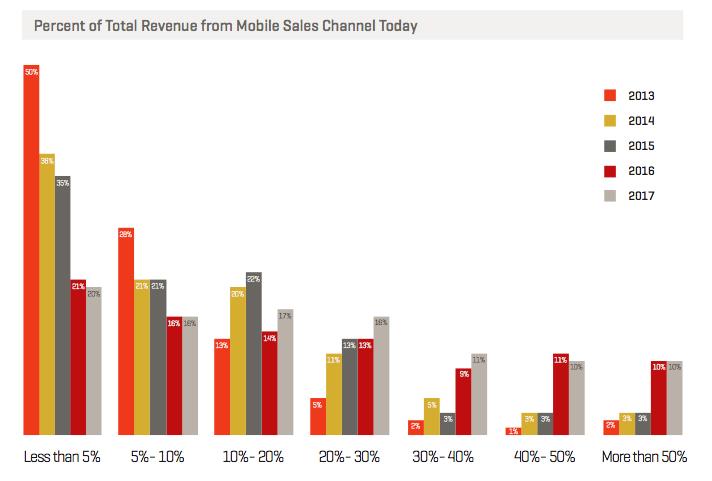 mobile sales revenue 2016