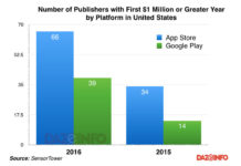 number-of-publishers-revenue-App-Store-Google-Play-in-US-2016