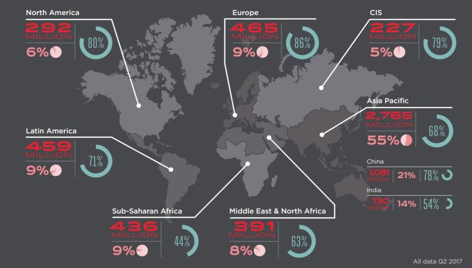 mobile subscribers worldwide 2017