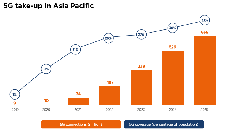 5G connections in APAC