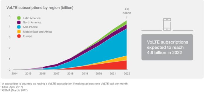 VoLTE subscription APAC Europe America 2017 - 2022