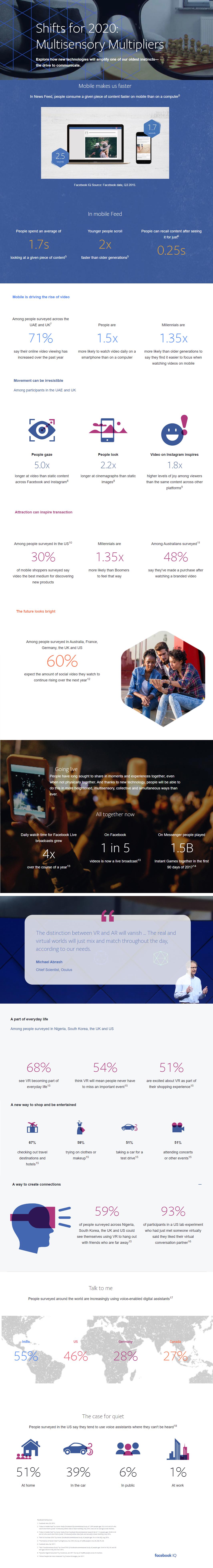 Facebook future trends on content consumption