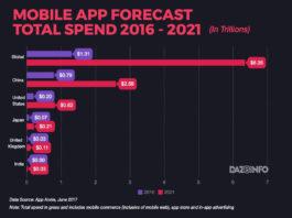mobile app advertising revenue 2016 2021