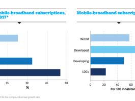 mobile broadband growth worldwide 2017