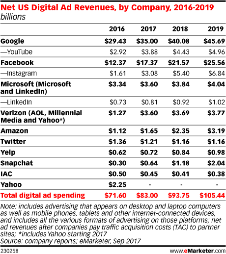 US digital ad revenue 2017