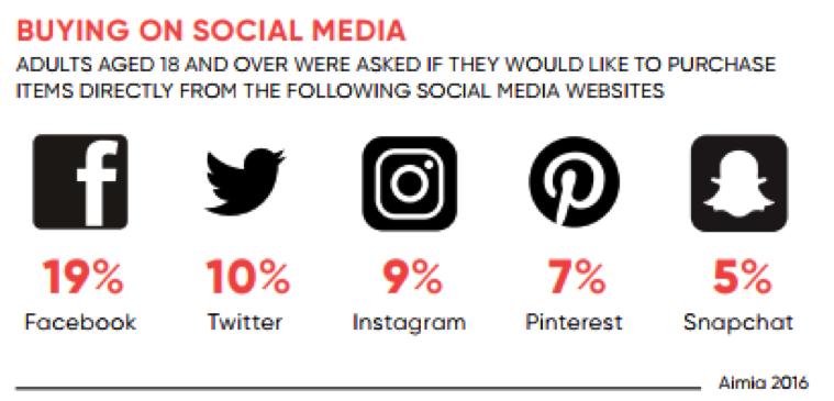 buying on social media