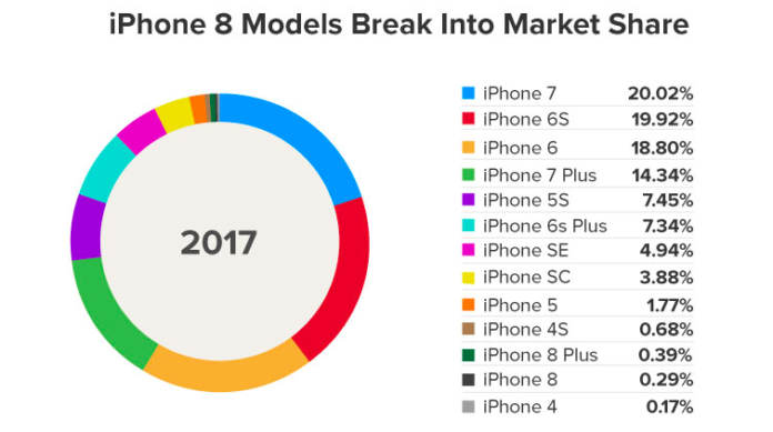 first weekend sales of iPhone 8