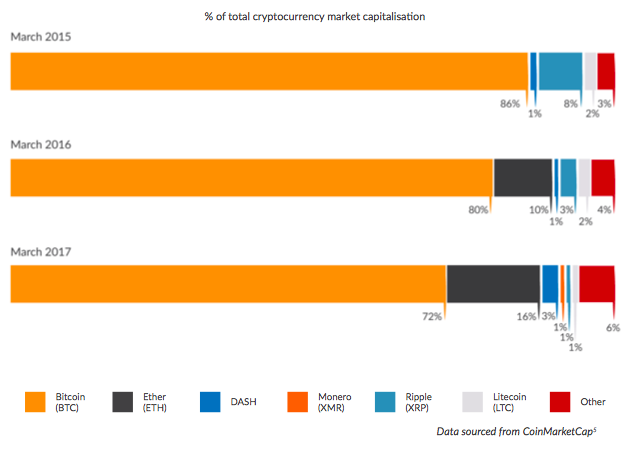 market share of top cryptocurrencies wordowide 2017