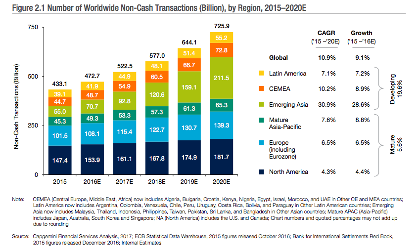 Digital Payments in India China growth 2017 - 2020
