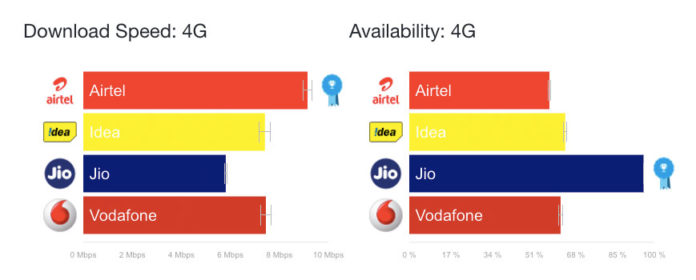 state of mobile networks india