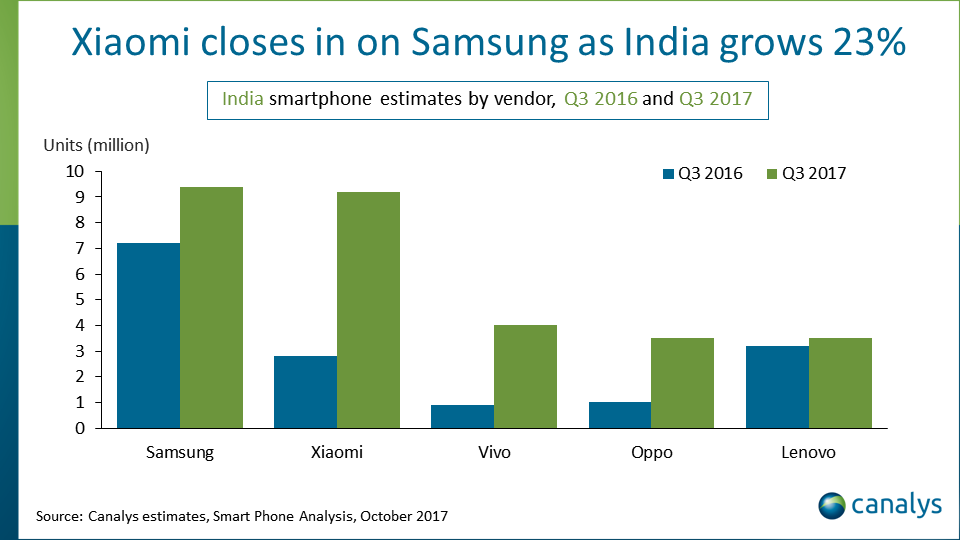 smartphone shipments in india Q3 2017