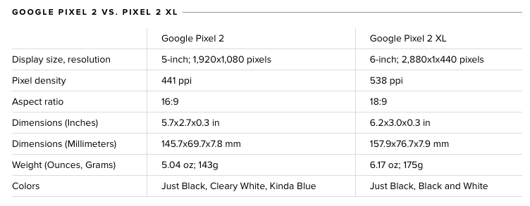 specification of Google Pixel 2 and Google Pixel 2 XL