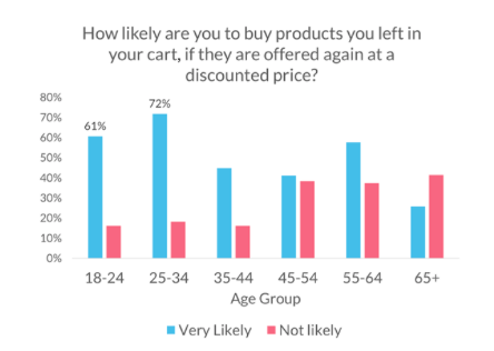 use of discount coupons