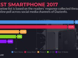 best smartphone of 2017