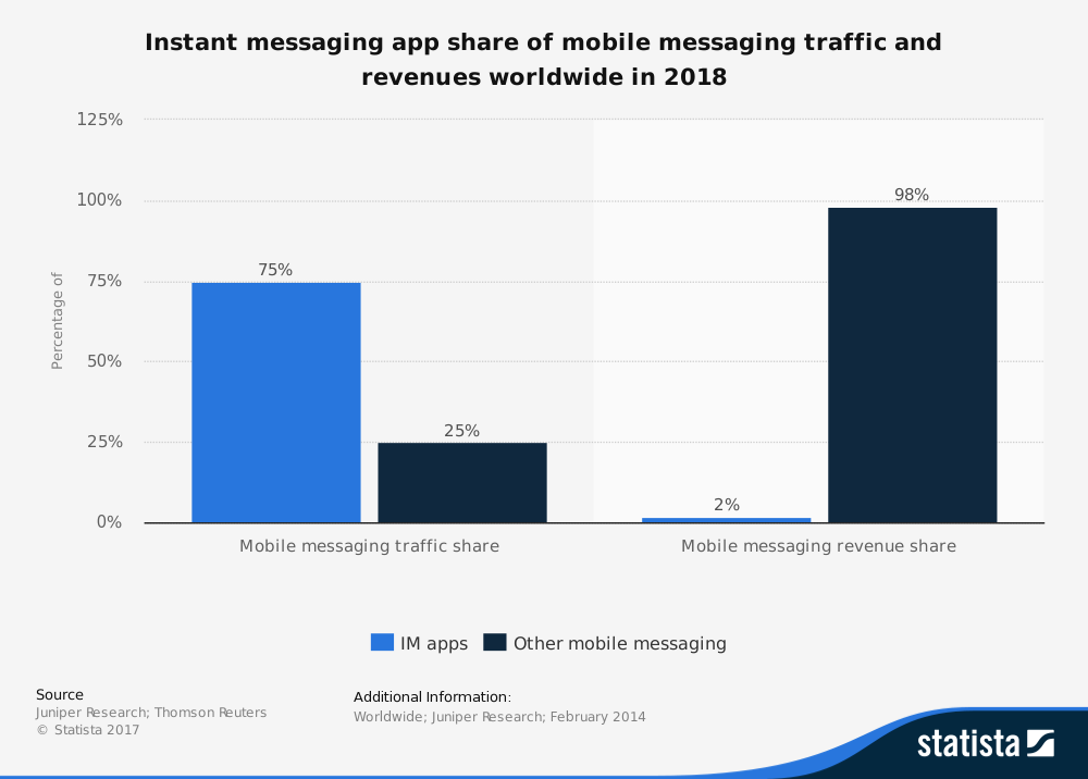 instant messaging apps revenue 2018