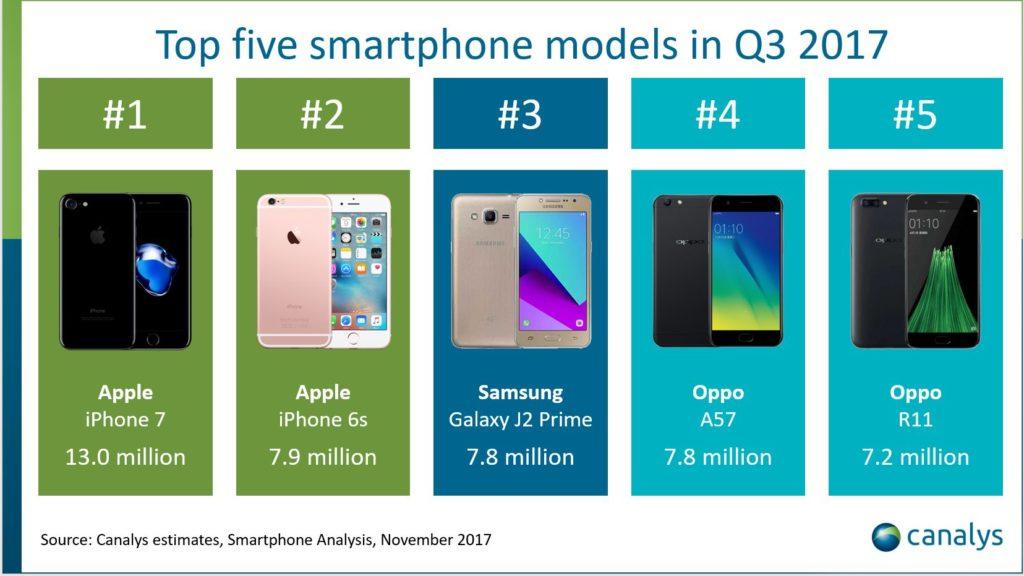 iPhone 7 the most popular smartphone q3 2017