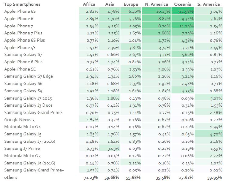 most used smartphones q3 2017