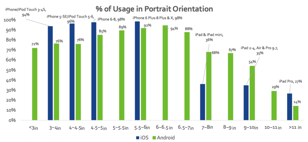 use of portrait mode iPhone and Android smartphones