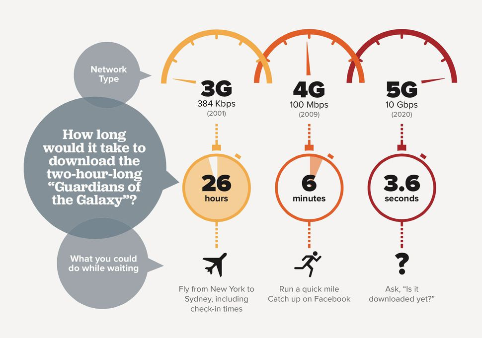number of 5G subscriptions