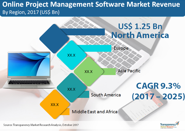 Online Project Management-Software-Market