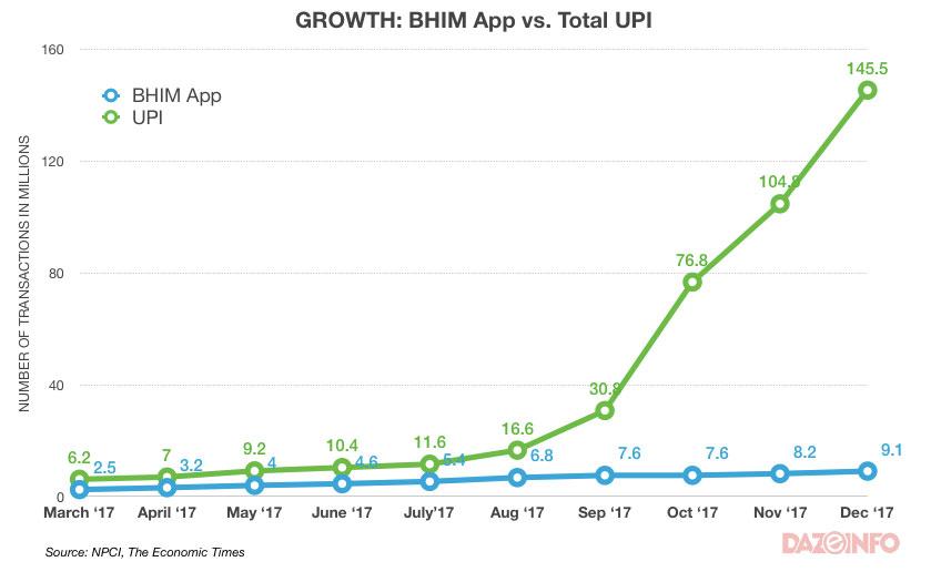 BHIM-UPI-app-transactions-2017