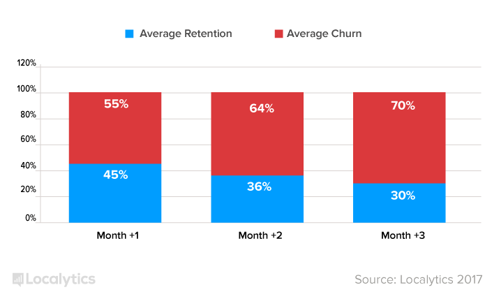 travel and lifestyle apps retention rate