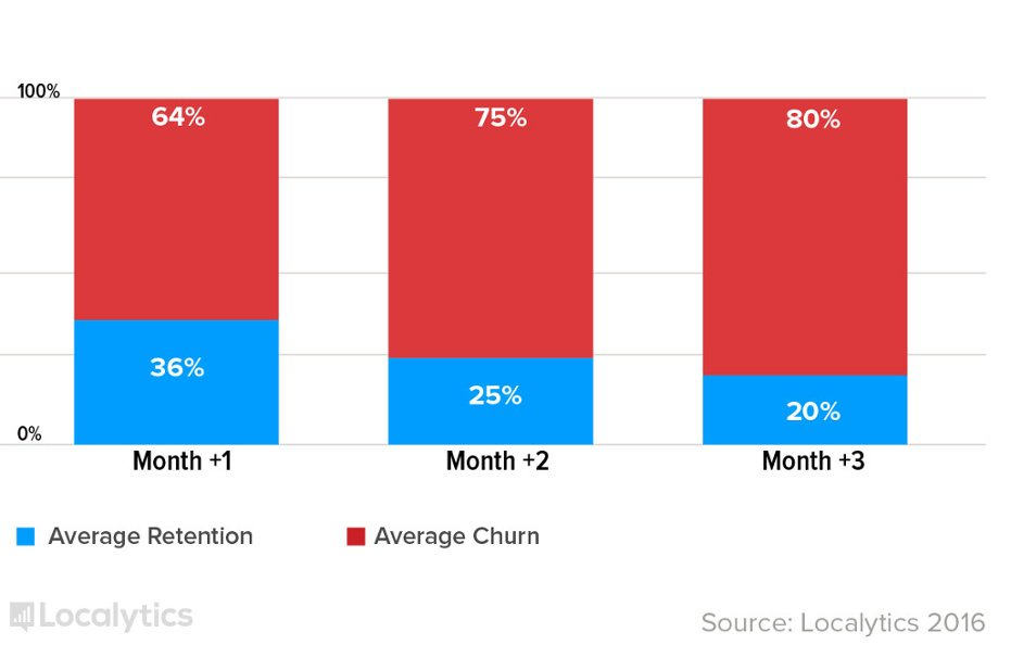travel and lifestyle app retention rate