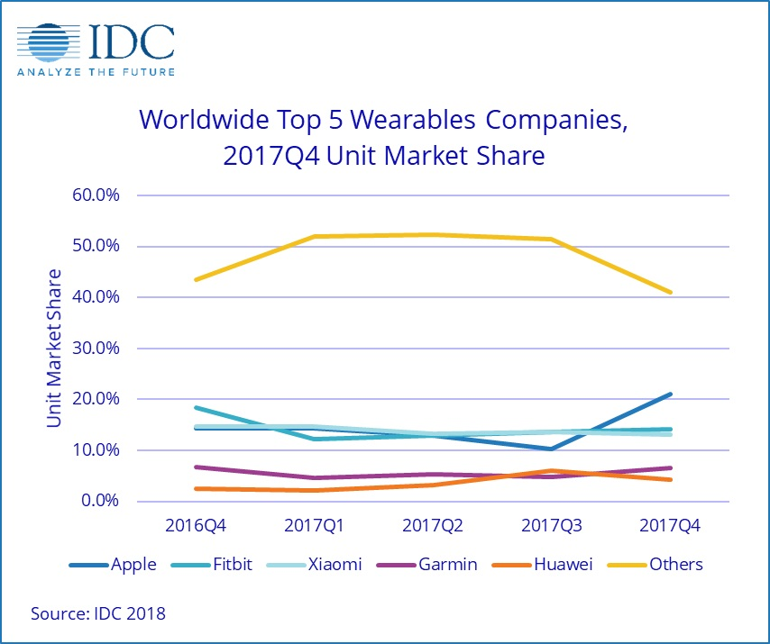 wearable market share q4 2017
