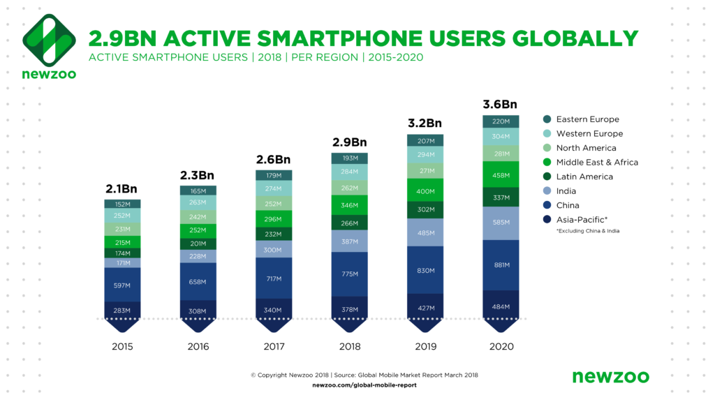 smartphone growth in China 2016 - 2020
