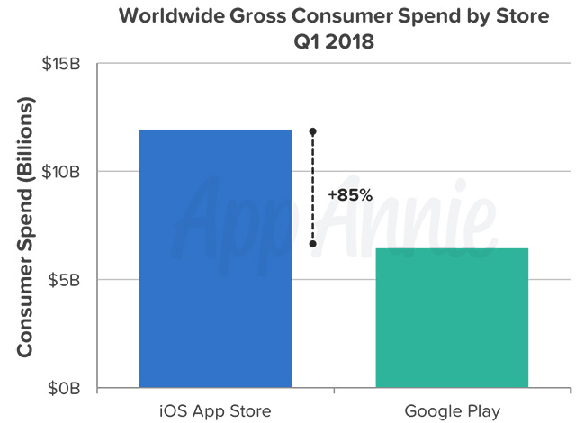 worldwide consumer spending Android vs iOS q1 2018