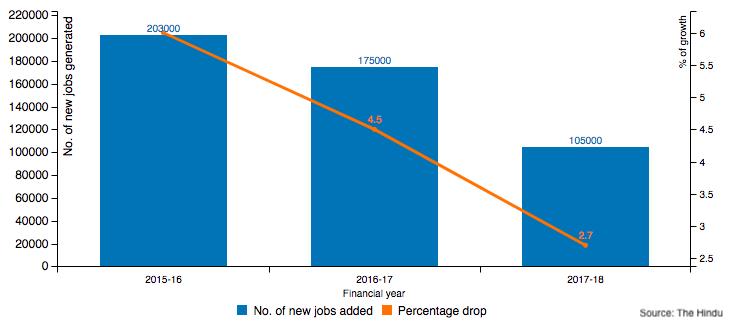 jobs in IT industry