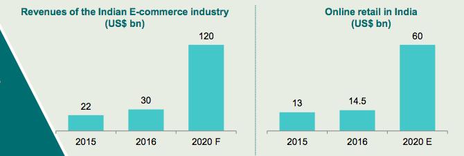 online retail market india 2017 - 2020
