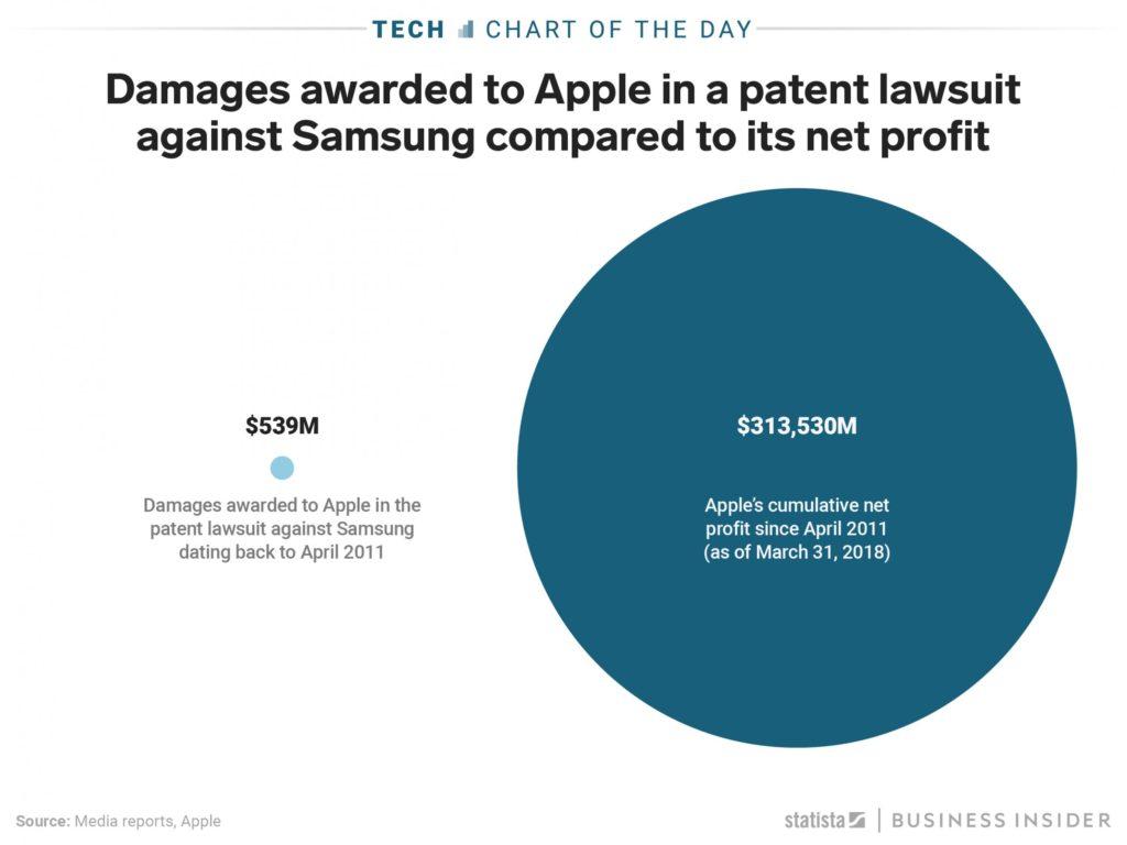 Apple Samsung Lawsuit patent infringement