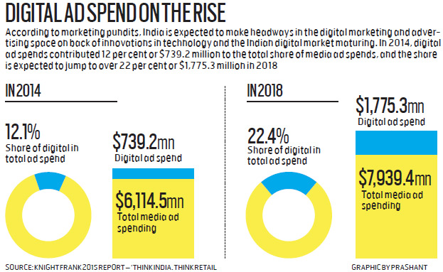 digital ad spending in india 2018
