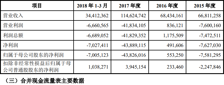 xiaomi revenue loss