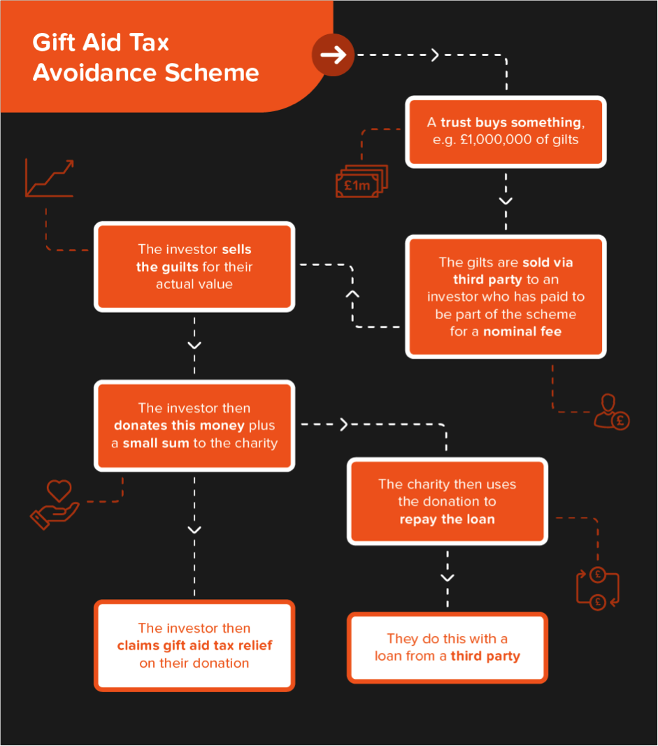 how SMBs in UK aavoid taxes