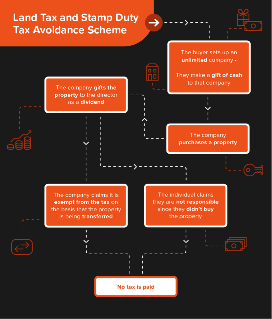 tax for startups in UK