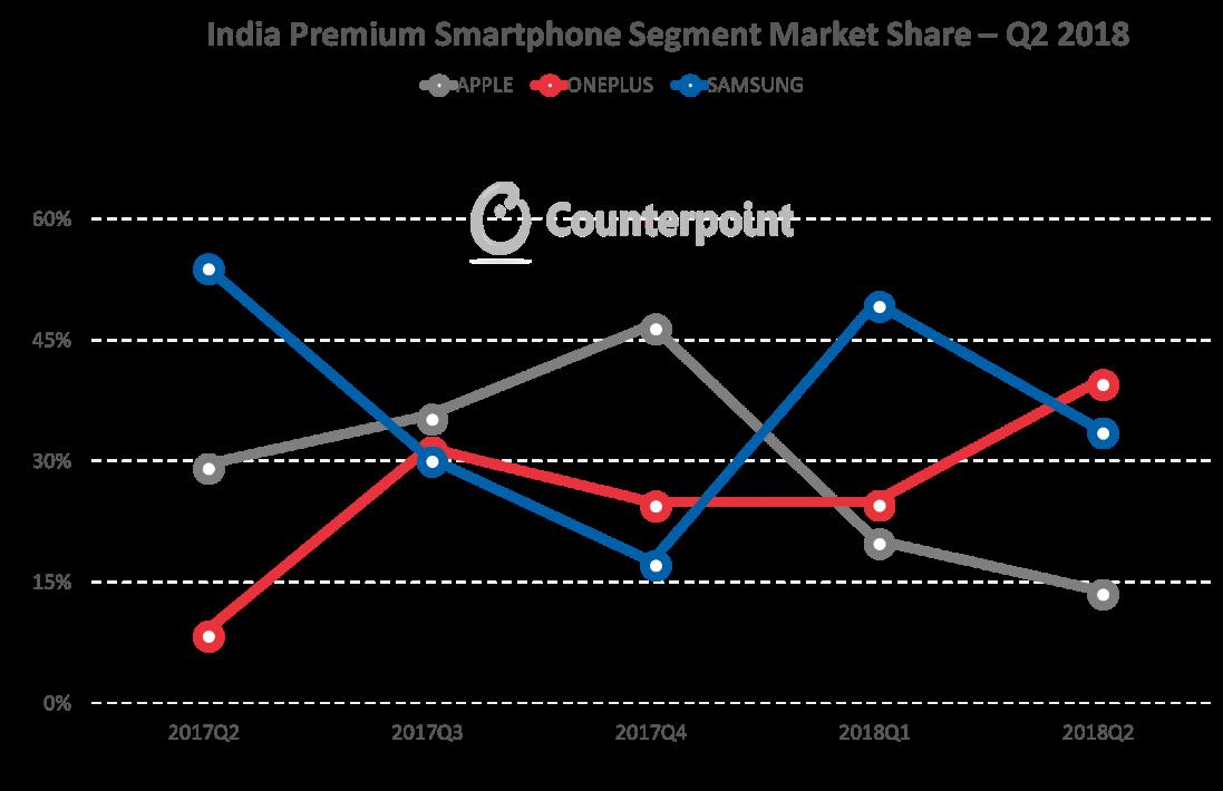 india's premium smartphone market share Q2 2018