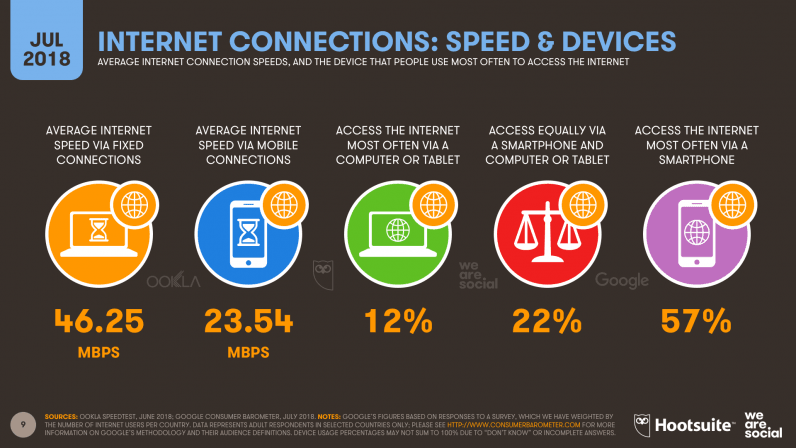 internet connections july 2018