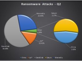 Ransomware Attacks In India