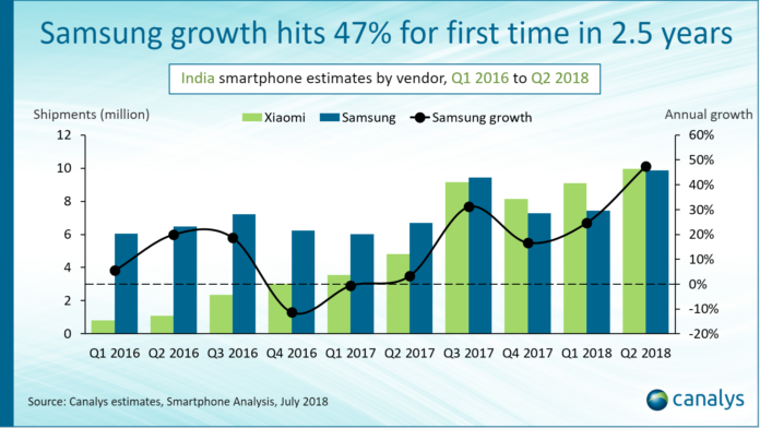 smartphone shipments in India Q2 2018