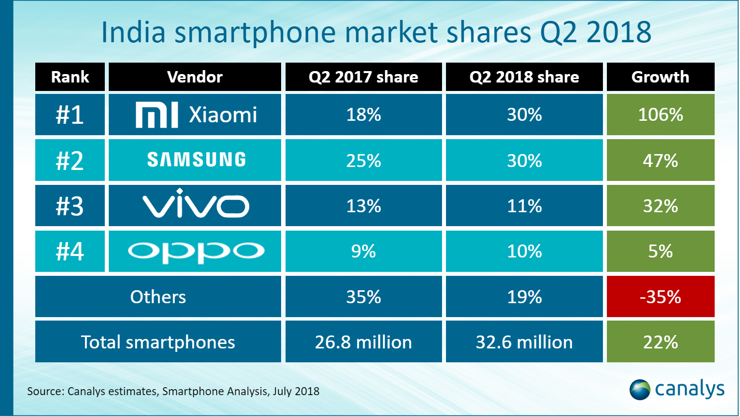 Top smartphone vendors in India Q2 2018