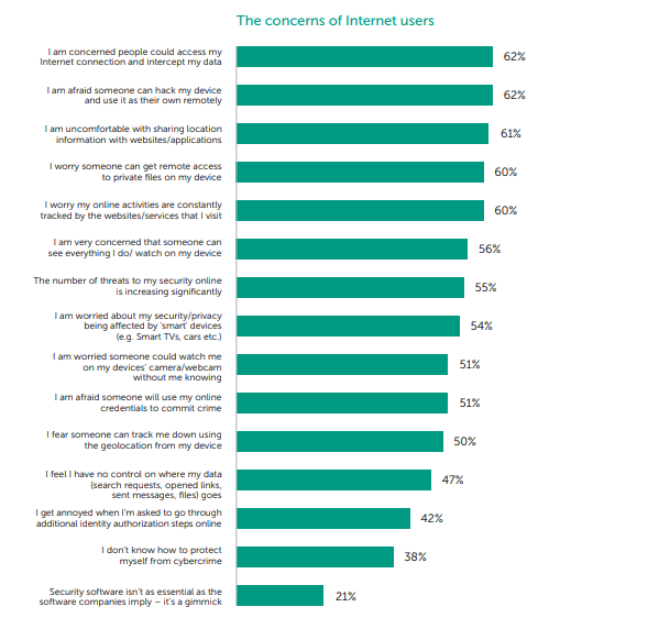 consumers concern about mobile app permissions