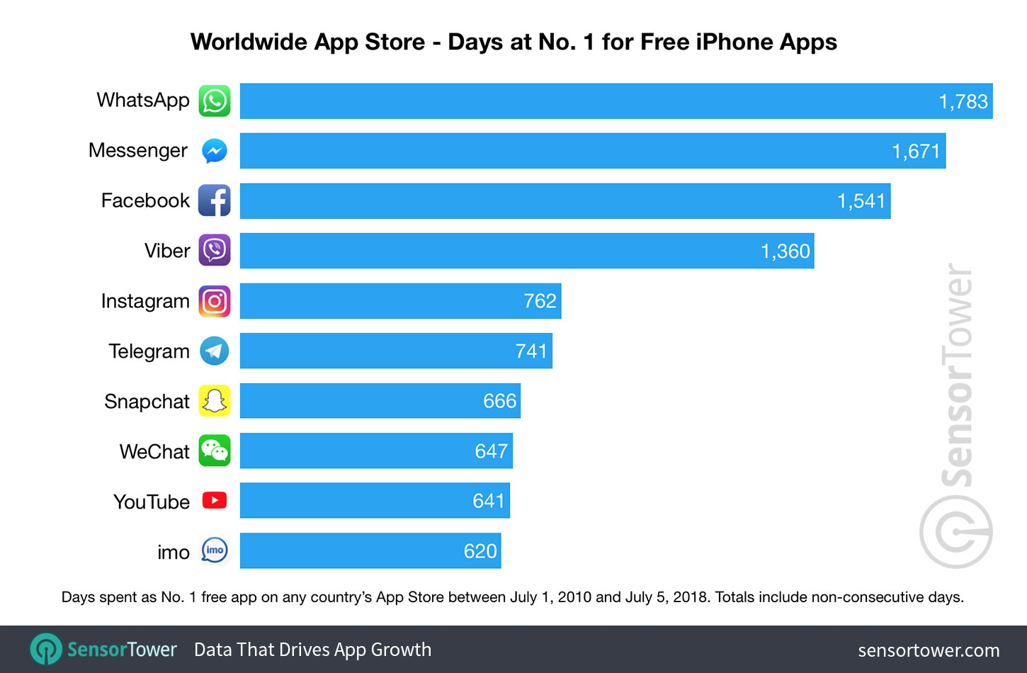 Top iPhone free apps