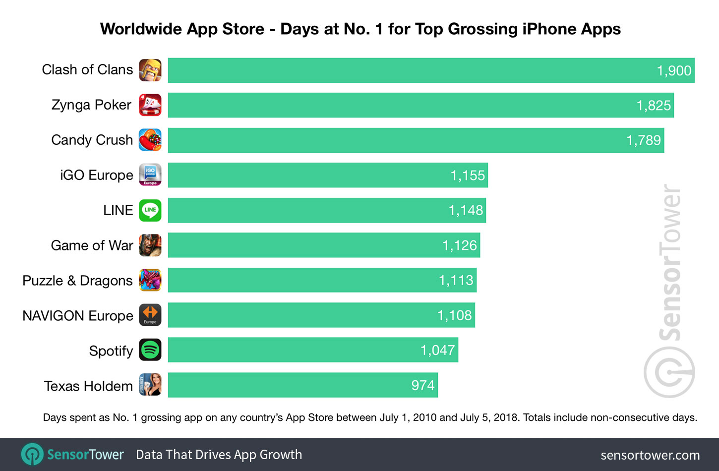 top grossing iPhone apps on App Store