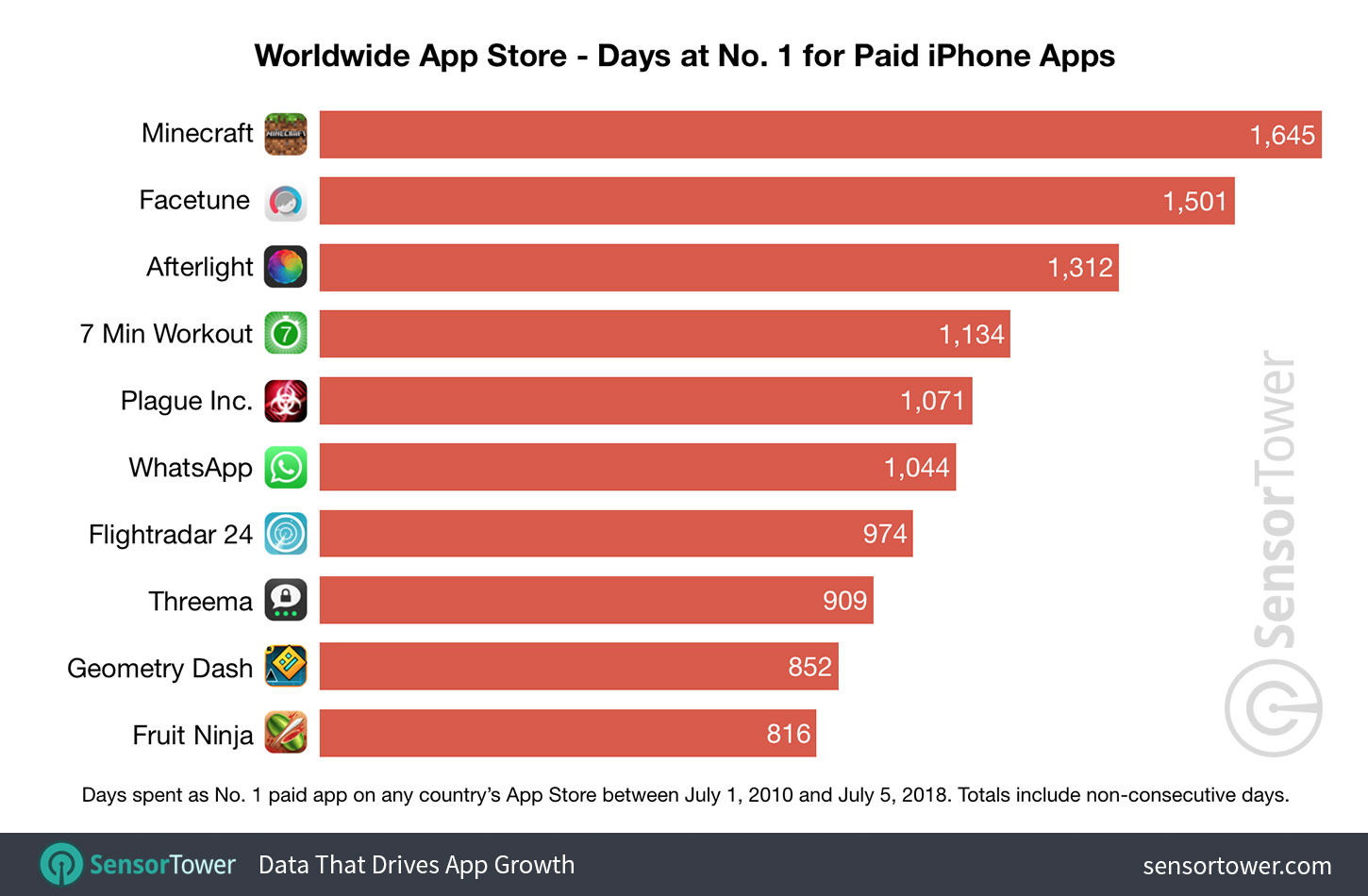 top iPhone paid apps